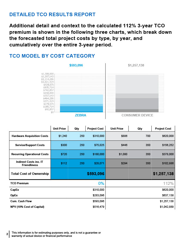 Total Cost of Ownership Report